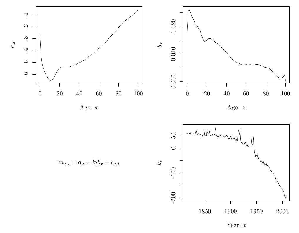 Mathematical annotations on R plots | Rob J Hyndman