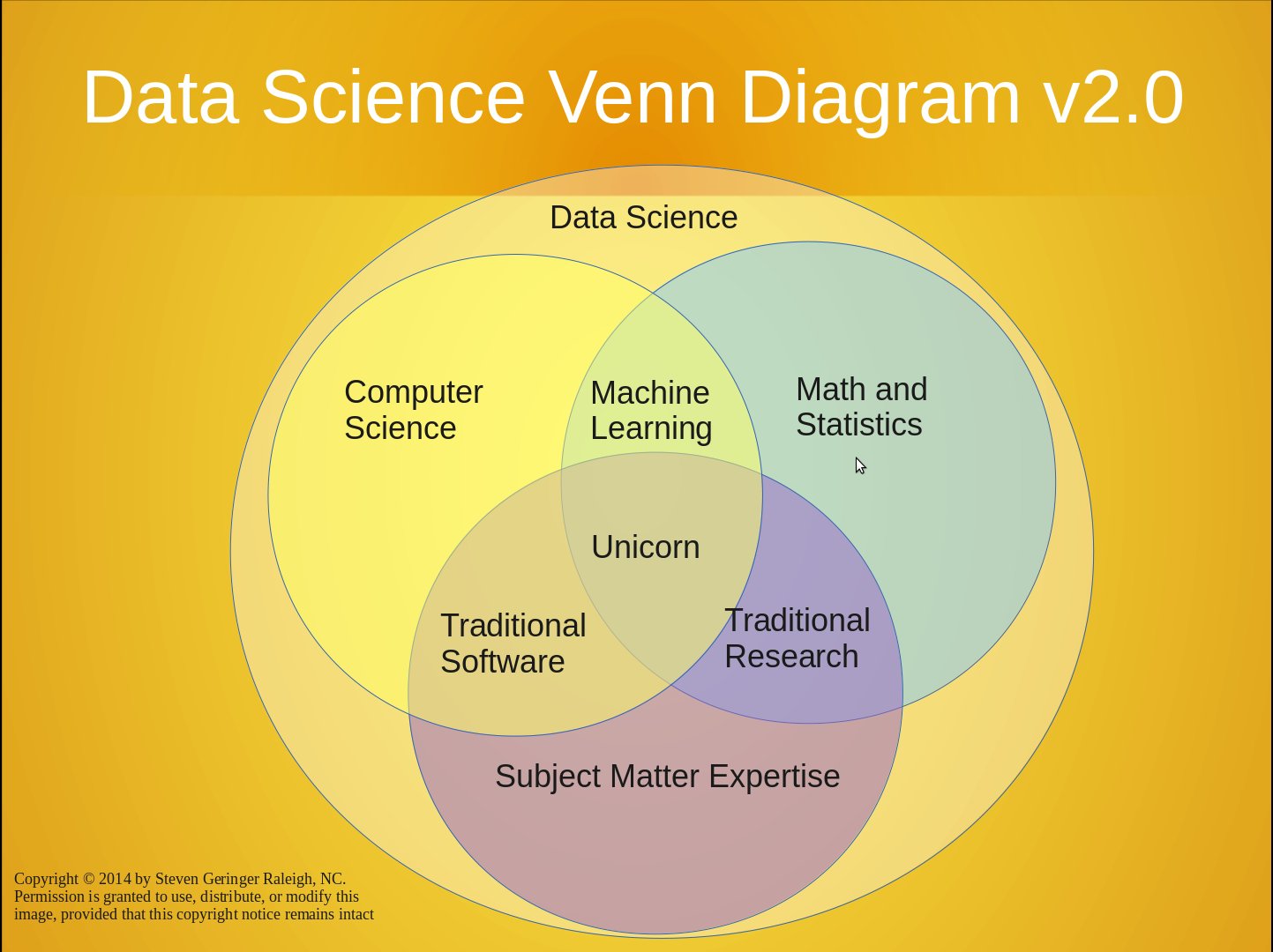 Venn-Diagram-of-Data-Scientist-Skills-