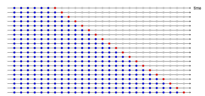 Cross-validation for time series | Rob J Hyndman