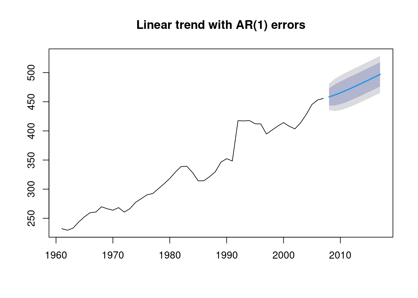 *A linear trend fitted to the Asian sheep data. The automatically selected error term is an AR(1) process.*