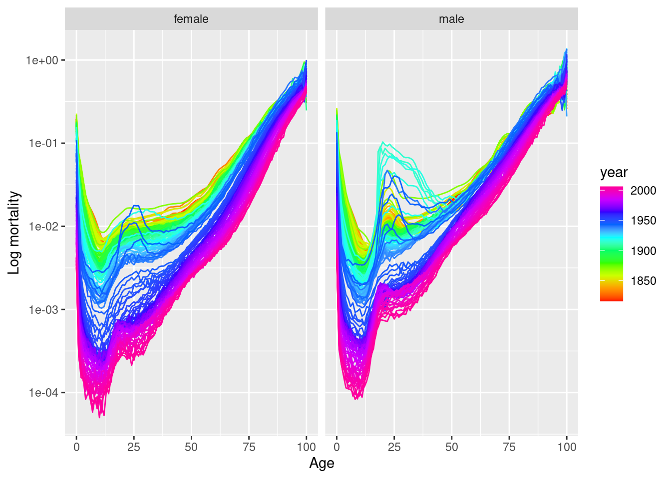 Using ggplot2 for functional time series