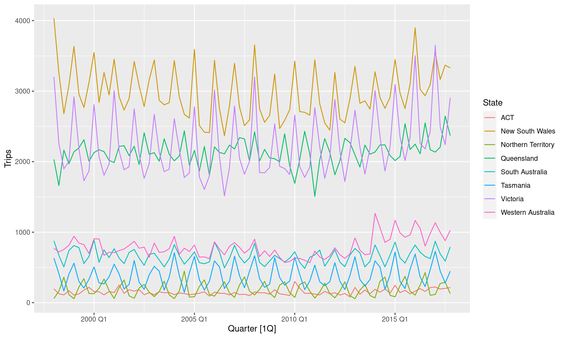 Time series graphics using feasts